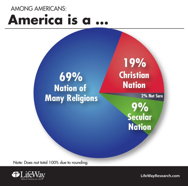 Graphic courtesy of LifeWay Research