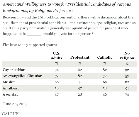 """Americans' Willingness to Vote for Presidential Candidates of Various Backgrounds, by Religious Preference,"" graphic courtesy of Gallup"