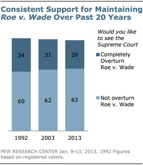 Pew Research Center survey shows consistent support for maintaining Roe v. Wade over the past 20 years.  RNS graphic courtesy the Pew Research Center