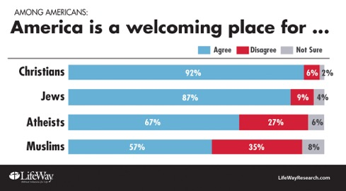 America welcomes Christians, Jews; atheists, Muslims not so much ...