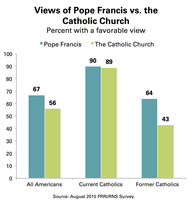 """Views of Pope Francis vs. the Catholic Church."" Graphic courtesy of Public Religion Research Institute (PRRI)"