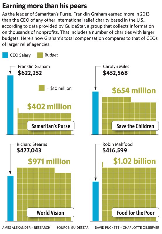 """Earning more than his peers,"" comparing Franklin Graham's salary to other CEOs of larger relief agencies. Graphic by David Puckett, courtesy of The Charlotte Observer"