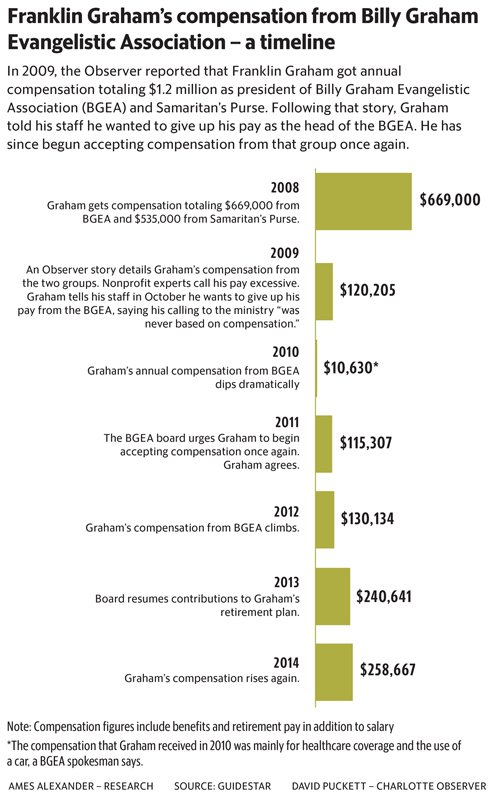 """Franklin Graham's compensation from Billy Graham Evangelistic Association - a timeline,"" graphic by David Puckett, courtesy of The Charlotte Observer"