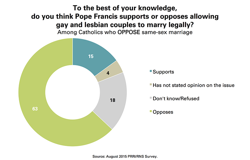 Perception of pope's stance on same-sex marriage among Catholics who OPPOSE same-sex marriage. Graphic courtesy of Public Religion Research Institute (PRRI)