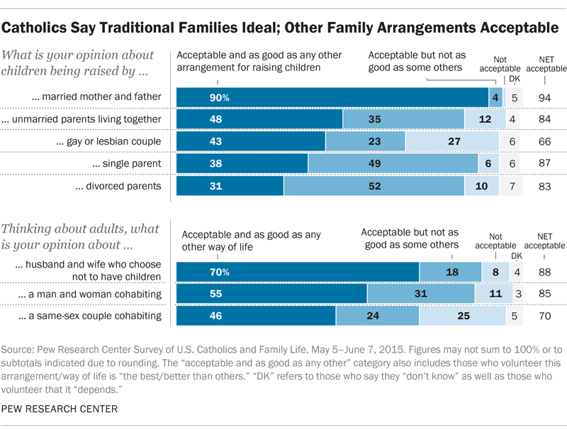Catholics Say Traditional Families Ideal; Other Family Arrangements Acceptable. Graphic courtesy of Pew Research Center