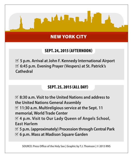 Pope Francis' itinerary for New York City. Religion News Service graphic by T.J. Thomson