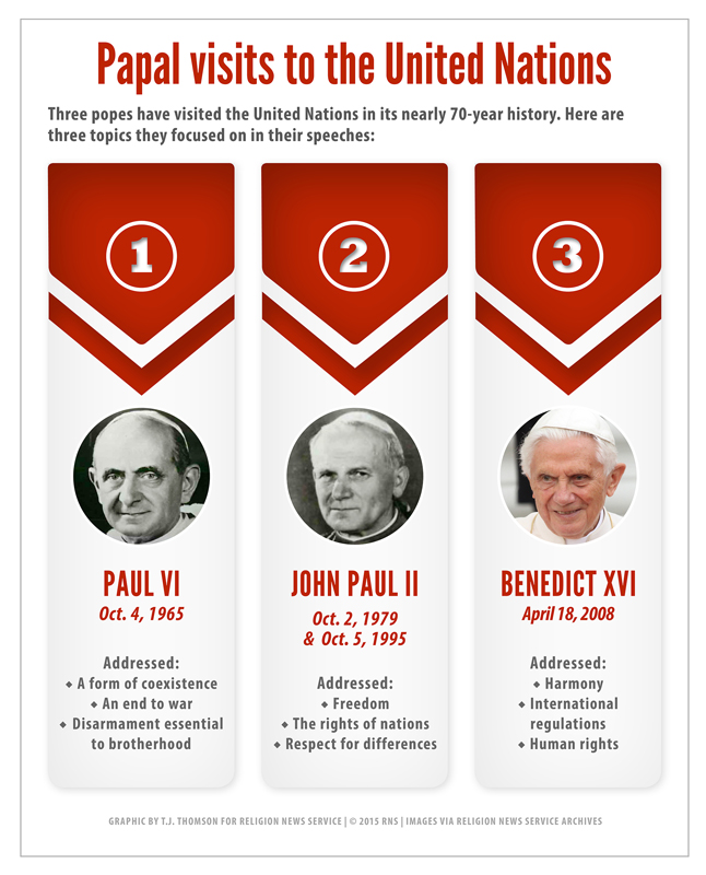 """Papal visits to the United Nations."" Religion News Service graphic by T.J. Thomson"