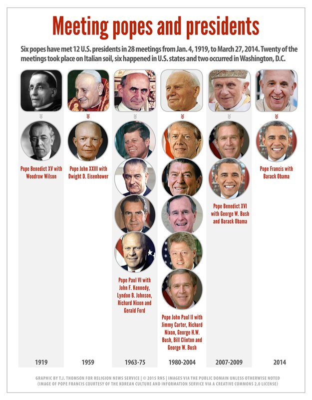 """Meeting popes and presidents."" Religion News Service graphic by T.J. Thomson"