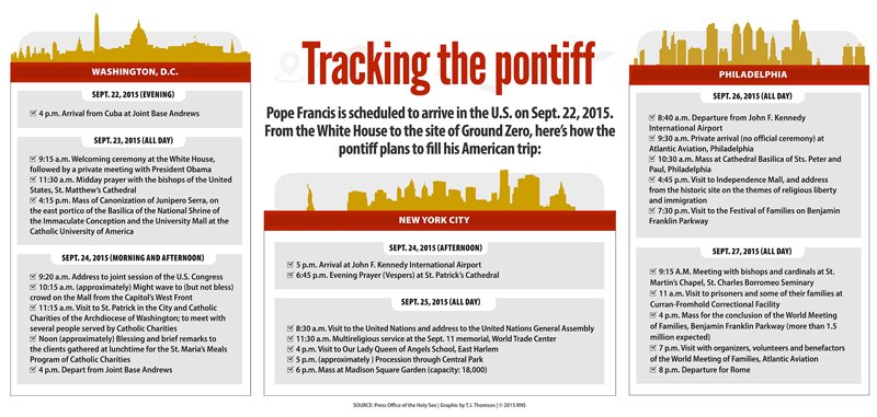 """Tracking the pontiff."" Religion News Service graphic by T.J. Thomson"