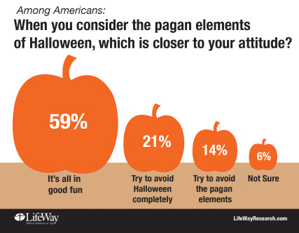 Less than a quarter of Americans--and Christians--try to avoid Halloween due to pagan roots. - Image courtesy of LifeWay Research