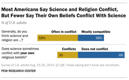 """Most Americans Say Science and Religion Conflict, But Fewer Say Their Own Beliefs Conflict With Science."" Graphic courtesy of Pew Research Center"
