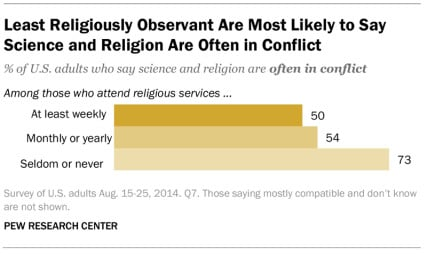 """Least Religiously Observant Are Most Likely to Say Science and Religion Are Often in Conflict."" Graphic courtesy of Pew Research Center"