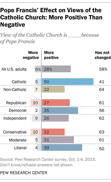 Pope Francis' Effect on Views of the Catholic Church: More Positive Than Negative. Graphic courtesy of Pew Research Center
