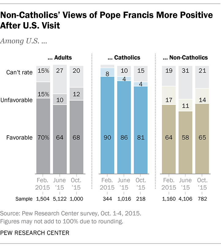 Non-Catholics' Views of Pope Francis More Positive After U.S. Visit. Graphic courtesy of Pew Research Center