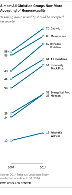 From the 2014 Pew Religious Landscape Study, Pew Research Center.