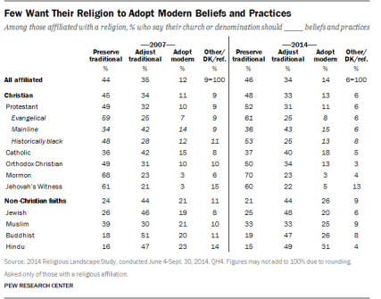 From the 2014 Religious Landscape Survey, Pew Research Center.