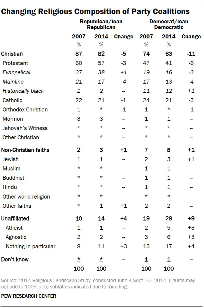 Changing Religious Composition of Party Coalitions. Photo courtesy of Pew Research Center