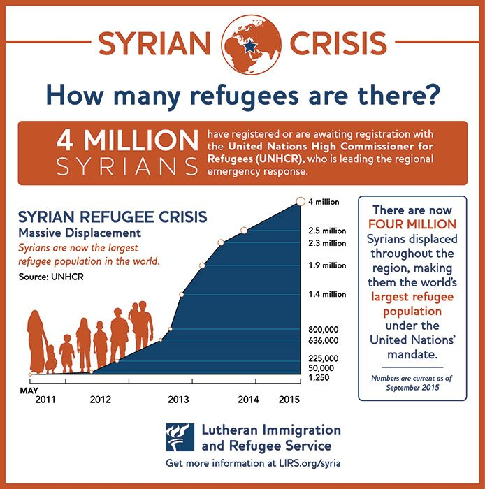 """How many refugees are there?"" Graphic courtesy of Lutheran Immigration and Refugee Service"