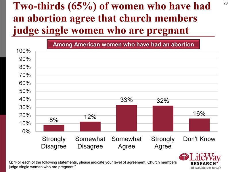"""""""Two-thirds (65%) of women who have had an abortion agree that church members judge single women who are pregnant."""" Graphic courtesy of LifeWay Research"""