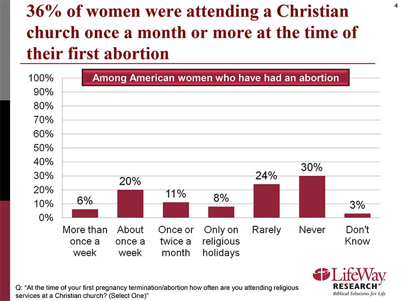 """""""36% of women were attending a Christian church once a month or more at the time of their first abortion."""" Graphic courtesy of LifeWay Research"""