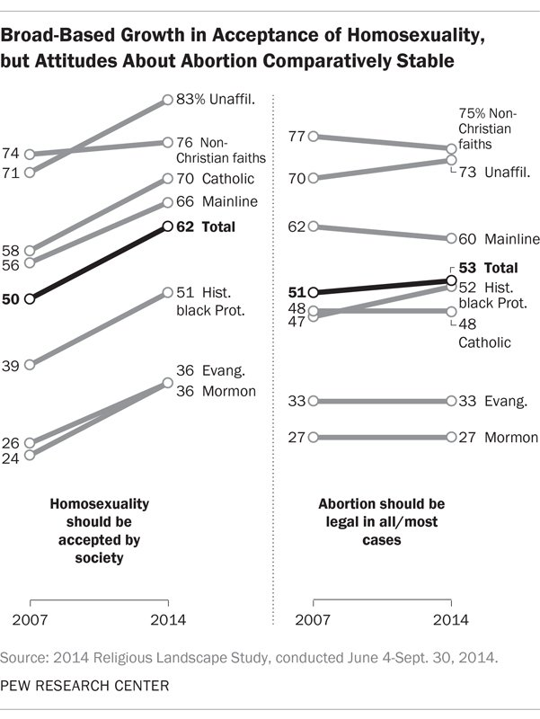 This graph shows views on homosexuality and abortion between 2007 and 2014. Graphic courtesy of Pew Research Center