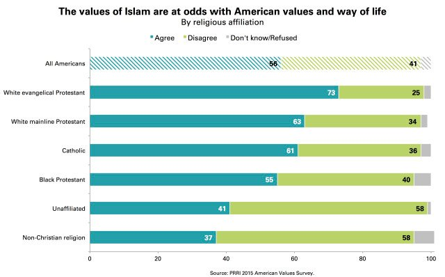 """The values of Islam are at odds with American values and way of life."" Graphic courtesy of PRRI"