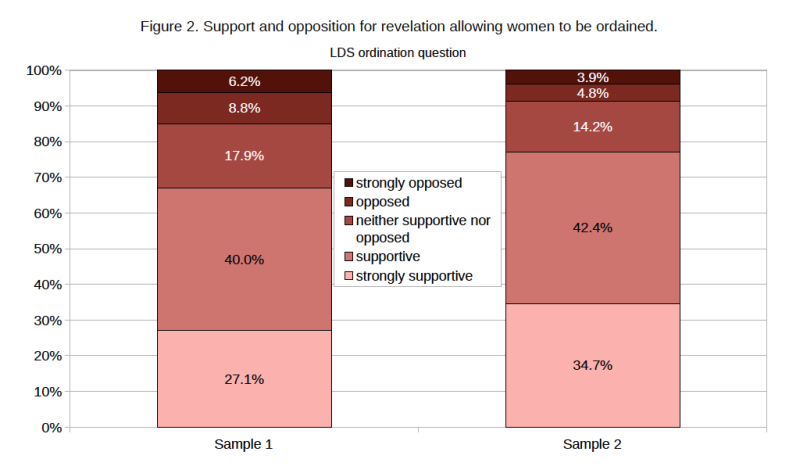 "More than 67% of group 1, and 77% of group 2, said they would be supportive or strongly supportive of women's ordination ""if the First Presidency and the Quorum of the Twelve Apostles were to receive a revelation allowing women to hold the priesthood."""