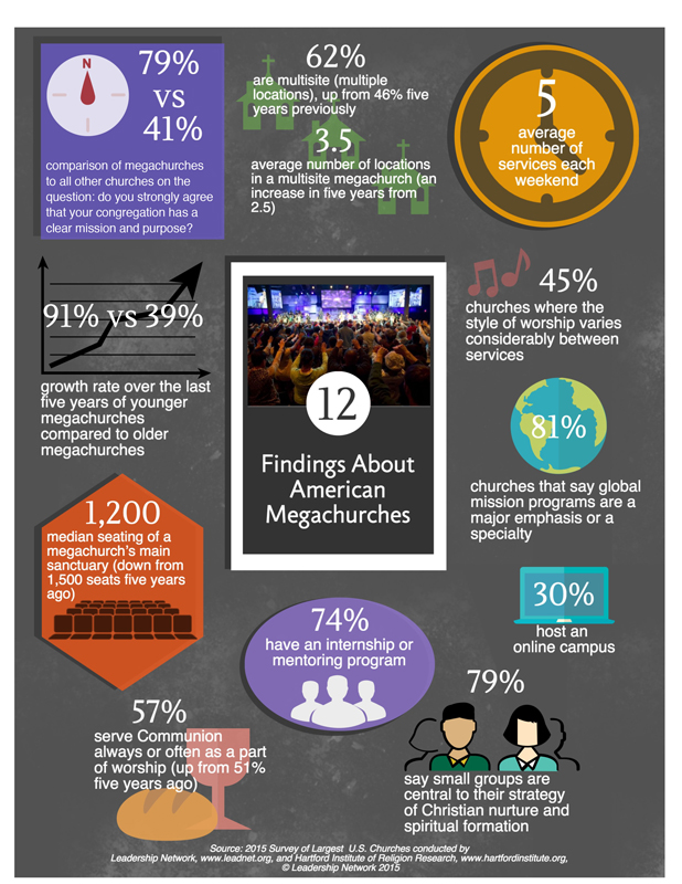 Infographic showing major findings from Megachurch 2015 survey. Graphic courtesy of Leadership Network
