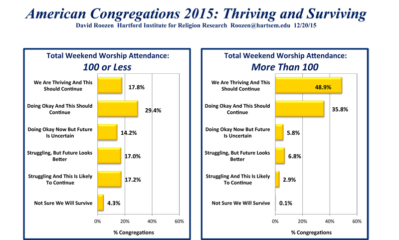 """""""American Congregations 2015: Thriving and Surviving."""" Graphic courtesy of Hartford Institute for Religion Research"""