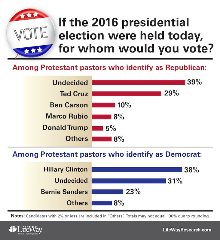 """Ted Cruz is the favorite presidential candidate of Protestant pastors who lean Republican. Hillary Clinton leads among Democratic pastors. And Donald Trump is near the back of the pack. But """"Undecided"""" is by far the most popular choice of America's pastors according to a new telephone survey of 1,000 Protestant senior pastors from Nashville-based LifeWay Research. Photo courtesy of LifeWay Research"""
