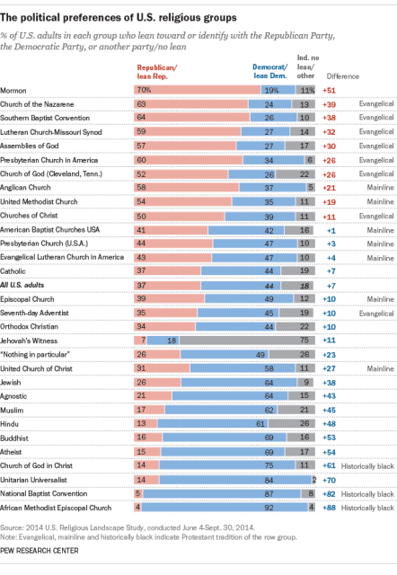A Pew Research Center report out today finds that Mormons are the most Republican-leaning religious group.