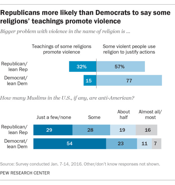 Republicans more likely than Democrats to say some religions' teachings promote violence. Graphic courtesy of Pew Research Center