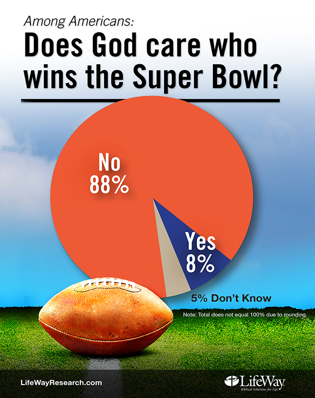 """Does God care who wins the Superbowl?"" Graphic courtesy of LifeWay Research"