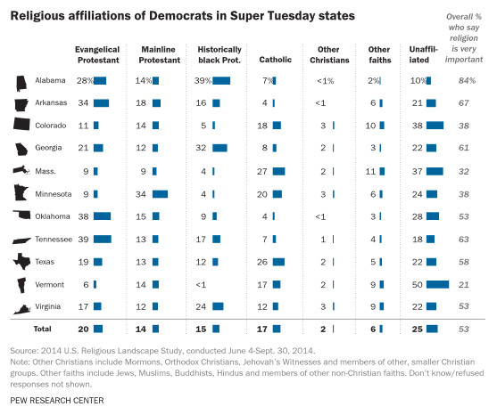 """""""Religious affiliations of Democrats in Super Tuesday states."""" Graphic courtesy of Pew Research Center"""