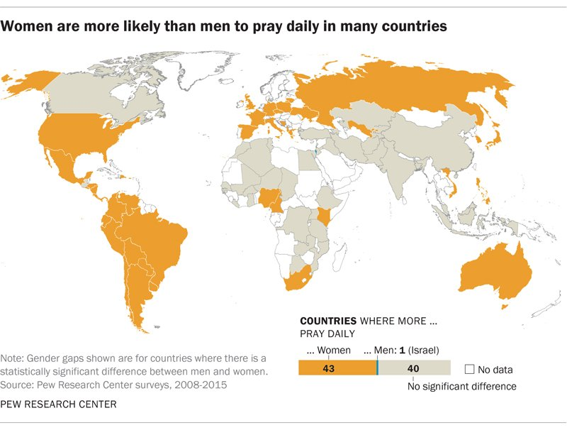 Women are more likely than men to pray daily in many countries. Graphic courtesy of Pew Research Center