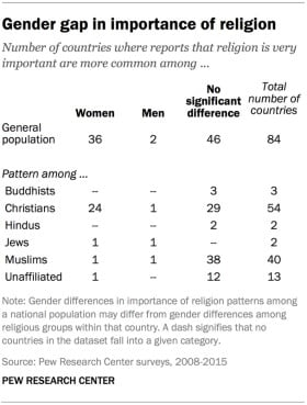 Gender gap in importance of religion. Graphic courtesy of Pew Research Center