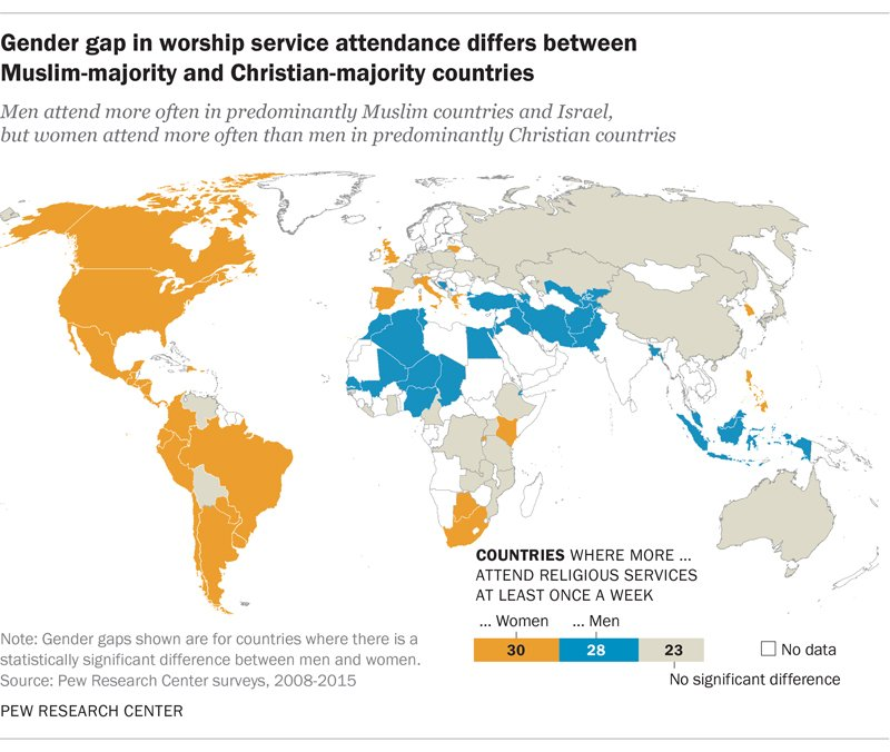 Gender gap in worship attendance differs between Muslim-majority and Christian-majority countries. Graphic courtesy of Pew Research Center