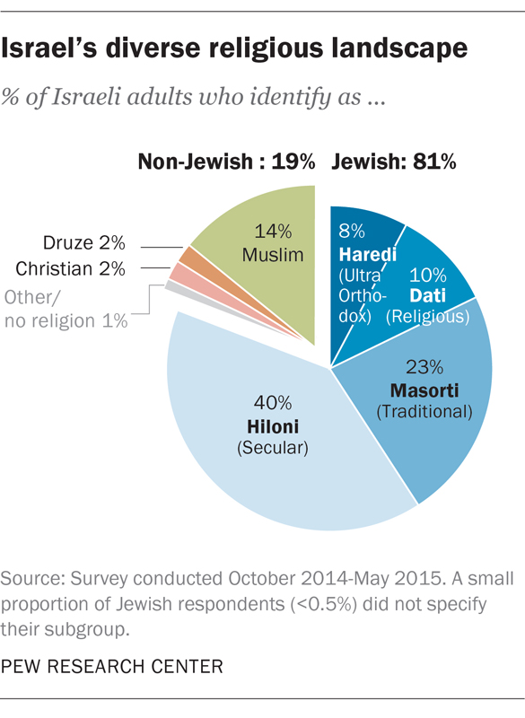 Israel's diverse religious landscape. Graphic courtesy of Pew Research Center