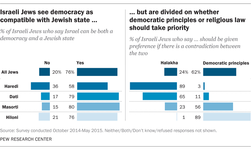 Israeli Jews see democracy as compatible with Jewish state...but are divided on whether democratic principles or religious law should take priority. Graphic courtesy of Pew Research Center