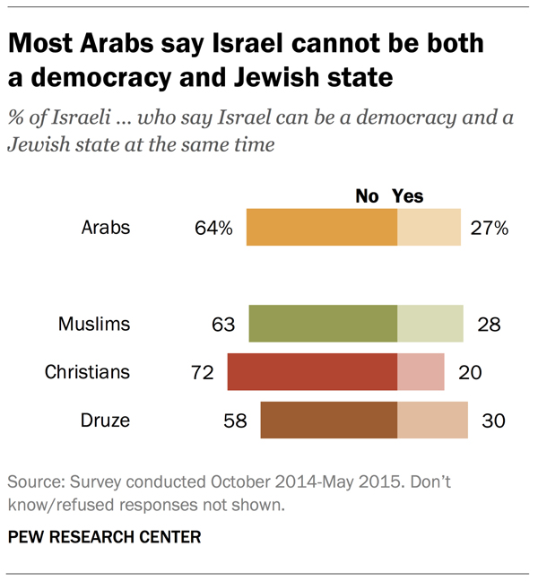 Most Arabs say Israel cannot be both a democracy and Jewish state. Graphic courtesy of Pew Research Center