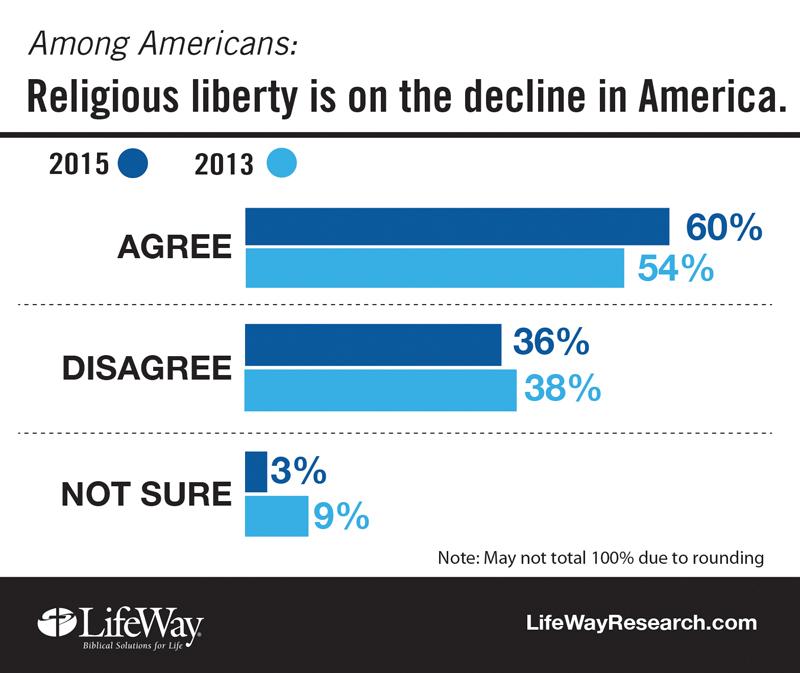 A growing number of Americans believe religious liberty is on the decline and that the nation's Christians face growing intolerance. They also say American Christians complain too much. Those are among the findings of a new study of views about religious liberty from LifeWay Research. Religion News Service photo courtesy of LifeWay Research
