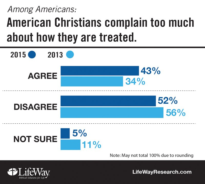 A growing number of Americans believe religious liberty is on the decline and that the nation's Christians face growing intolerance. They also say American Christians complain too much. Those are among the findings of a new study of views about religious liberty from LifeWay Research. Photo courtesy of LifeWay Research