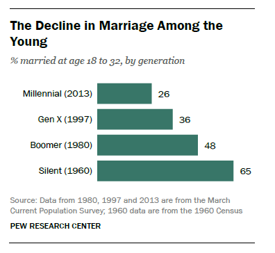 Are Mormons in their 20s and 30s leaving the LDS Church