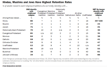 Hindus, Muslims and Jews Have Highest Retention Rates. Pew 2014 Religious Landscape Survey.