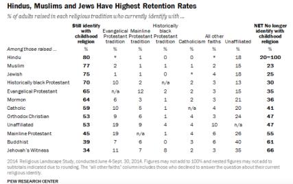 Hindus, Muslims and Jews Have Highest Retention Rates. Pew 2014 Religious Landscape Survey.