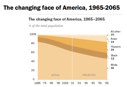 Courtesy of Pew Research Center