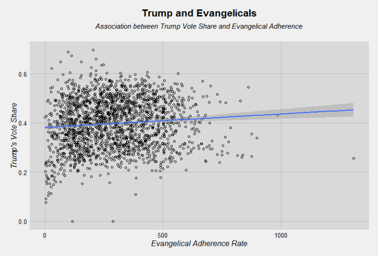 Donald Trump's share of county Republican primary/caucus vote by evangelical adherence rate (per 1,000 population). Graph by Ryan Burge. Graphic not offered for republication.