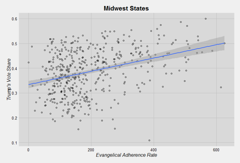 Donald Trump's share of county Republican primary/caucus vote by evangelical adherence rate (per 1,000 population). Midwest states only. Graph by Ryan Burge. Graphic not offered for republication.