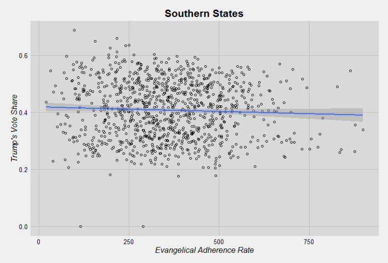 Donald Trump's share of county Republican primary/caucus vote by evangelical adherence rate (per 1,000 population). Southern states only. Graph by Ryan Burge. Graphic not offered for republication.