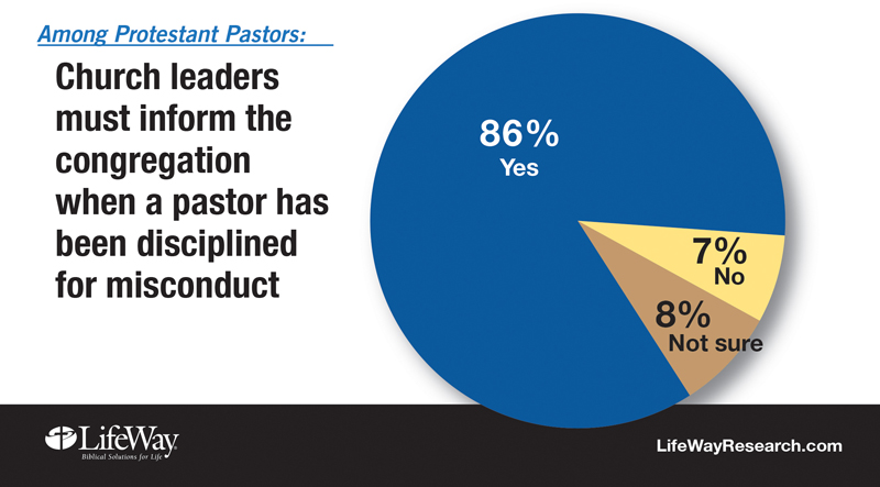 """""""Among Protestant Pastors: Church leaders must inform the congregation when a pastor has been disciplined for misconduct."""" Graphic courtesy of LifeWay Research"""